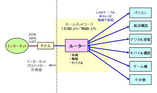 ホームネットワークの基本構成例