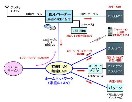 ブルーレイ レコーダー 接続