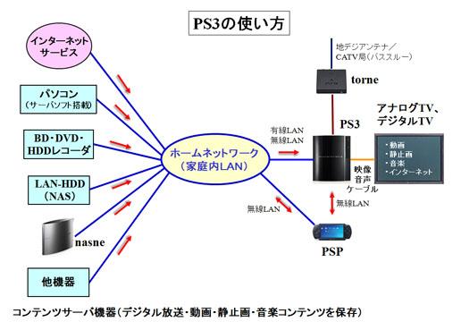 ネット 接続 ps3 PS3で無線接続する方法、PS3でWi