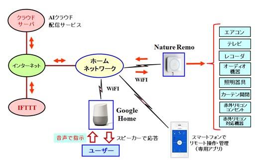 Google Homeで複数のいろいろな家電を同時に音声操作 Lanhome