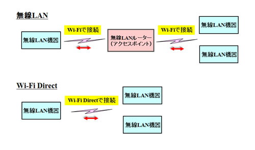 無線LANとWi-Fi Directの違い